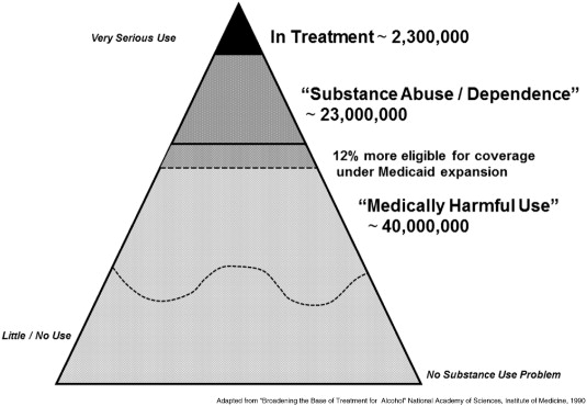 "The affordable care act and treatment for ""Substance Use Disorders:"" Implications of ending segregated behavioral healthcare"